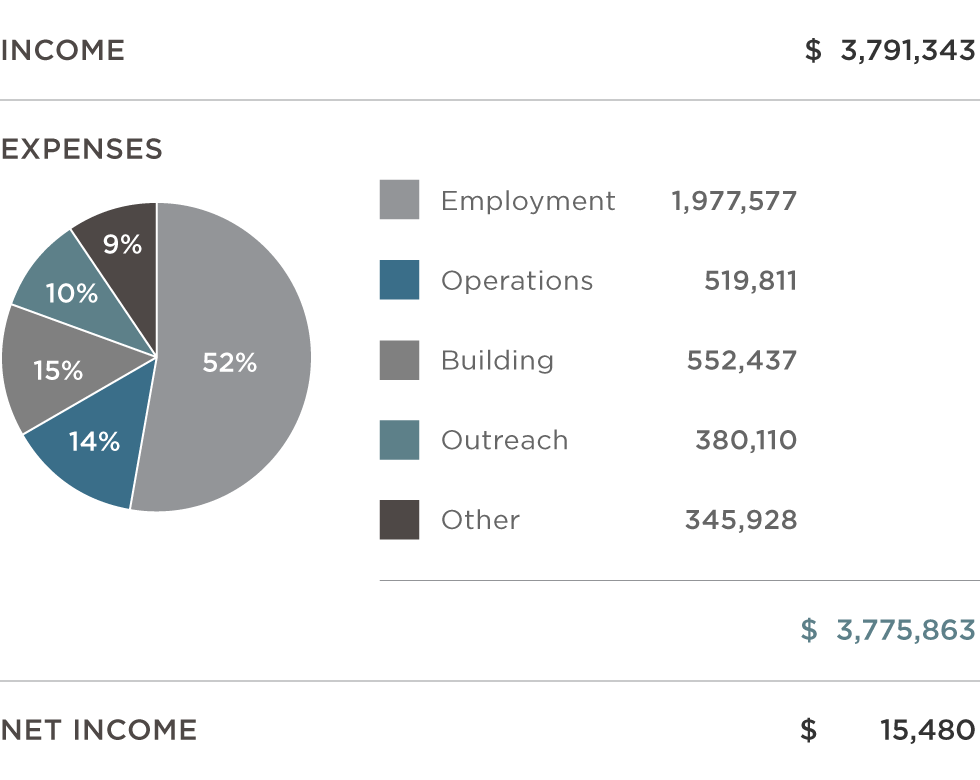 Financial Summary 2015